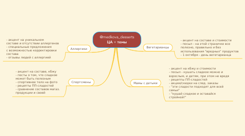 Mind Map: @medkova_desserts ЦА + темы