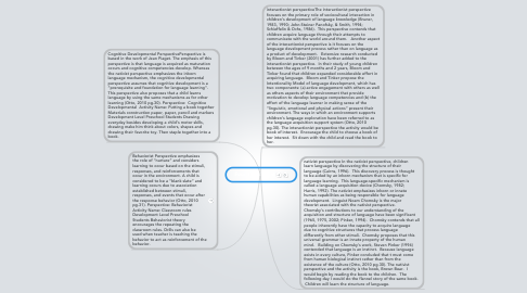 Mind Map: Four Theoretical