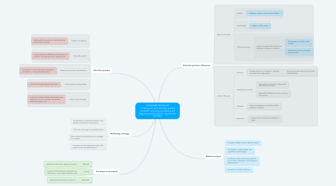 Mind Map: CONSUMER BEHAVIOR = buying units and exchange process involved in acquiring, processing and disposing goods, services, experiences and ideas