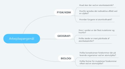 Mind Map: Arbejdsspørgsmål