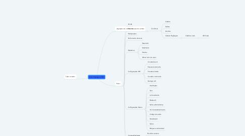 Mind Map: Menu PagSeguro S920