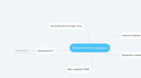 Mind Map: Personnification navigation