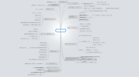 Mind Map: 利用者(=論客)