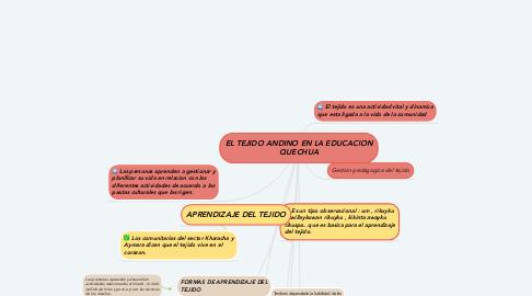 Mind Map: EL TEJIDO ANDINO EN LA EDUCACION QUECHUA