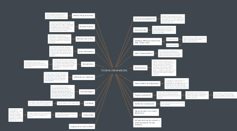 Mind Map: TEORIAS ORGANIZADAS