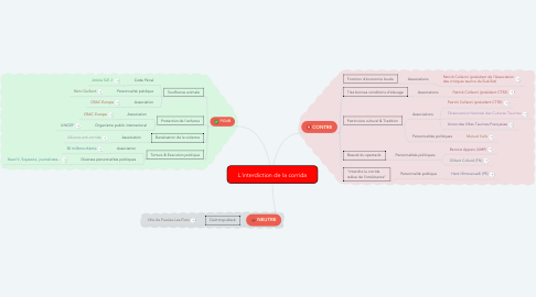 Mind Map: L'interdiction de la corrida