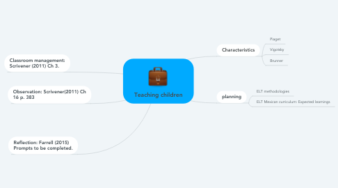 Mind Map: Teaching children
