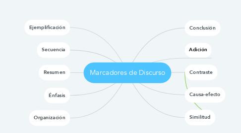 Mind Map: Marcadores de Discurso