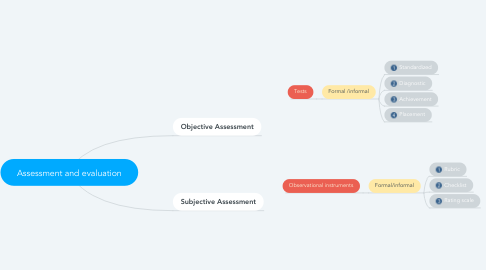 Mind Map: Assessment and evaluation