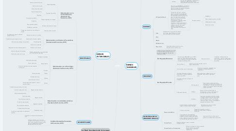 Mind Map: BIEN