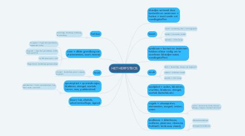 Mind Map: HET HERFSTBOS