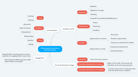 Mind Map: Differentiated Instruction in Elementary Music