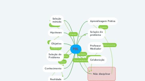 Mind Map: PBL
