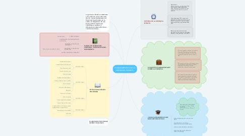 Mind Map: FUNDAMENTOS DE LA GIMNASIA INFANTIL