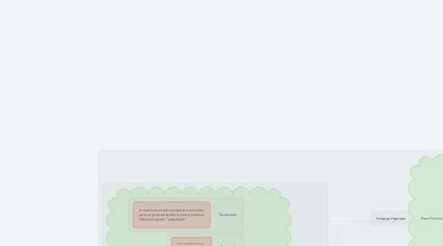Mind Map: Tendências Pedagógicas