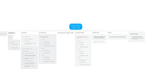 Mind Map: Analyse rétrospective du projet Classe virtuelle - volet 5
