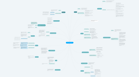 Mind Map: Emotion and Motivation