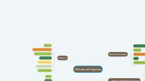 Mind Map: Mercado de Negocios