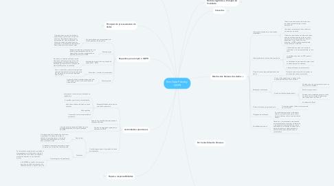 Mind Map: Exin Data Pravacy  GDPR