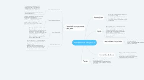 Mind Map: Herramientas Integradas