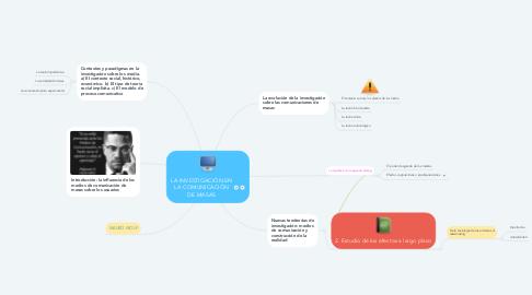 Mind Map: LA INVESTIGACIÓN EN LA COMUNICACIÓN DE MASAS