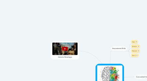 Mind Map: ¿Qué es la  psicología?