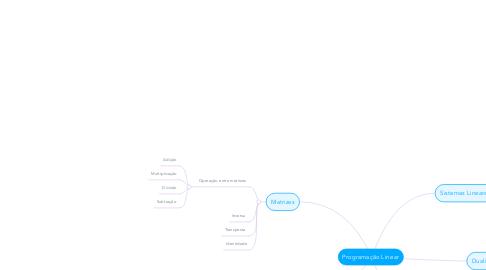 Mind Map: Programação Linear