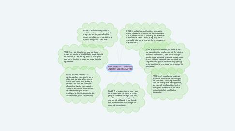 Mind Map: FASES PARA EL DISEÑO DE UN SITIO WEB EDUCATIVO