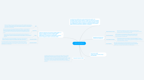 Mind Map: CASO INTEGRADOS