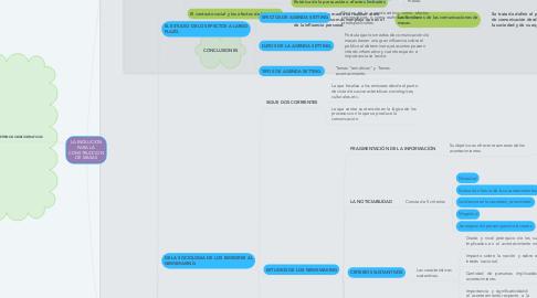 Mind Map: LA EVOLUCION PARA LA CONSTRUCCION DE MASAS