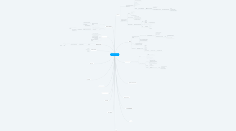Mind Map: conceptos administrativos  actuales