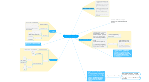 Mind Map: COMPUTERS IN LIBRARIES
