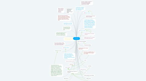 Mind Map: Scotland