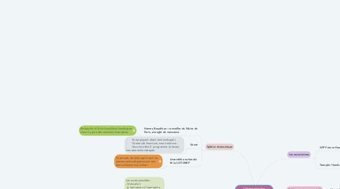 Mind Map: L'intégration des handicapés dans la société