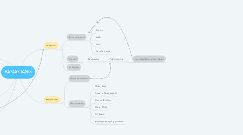 Mind Map: RAMASJANG