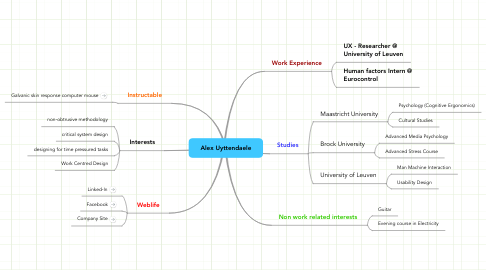 Mind Map: Alex Uyttendaele