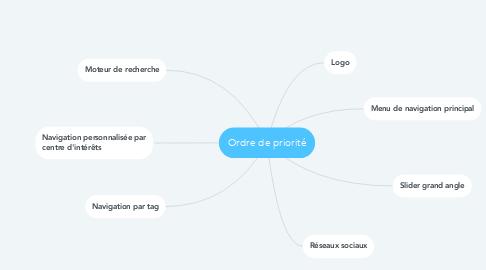 Mind Map: Ordre de priorité