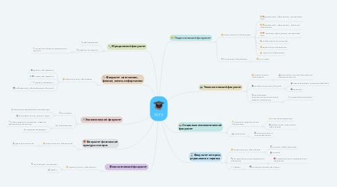 Mind Map: ГСГУ