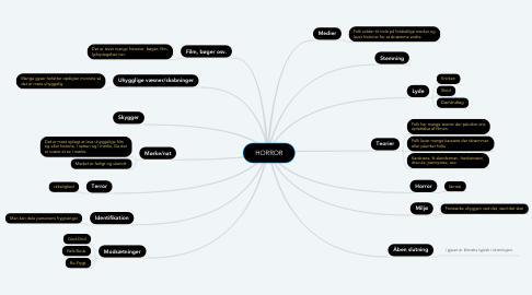 Mind Map: HORROR