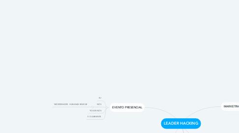 Mind Map: LEADER HACKING