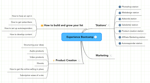 Mind Map: Experience Bootcamp