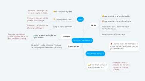 Mind Map: Pourquoi Creschendo ?