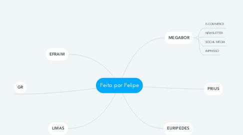 Mind Map: Feito por Felipe