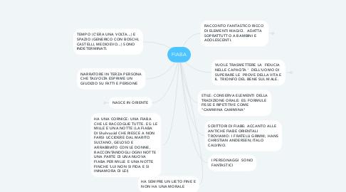 Mind Map: FIABA