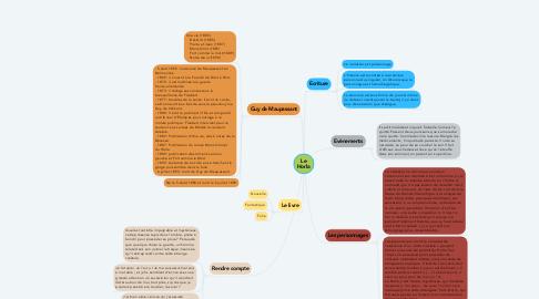 Mind Map: Le Horla