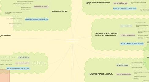 Mind Map: La investigación de la comunicación de masas de Wolf