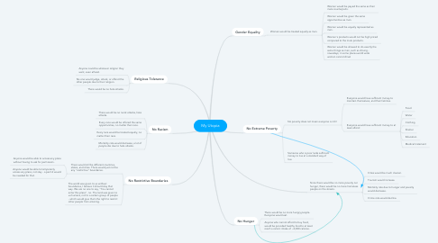 Mind Map: My Utopia