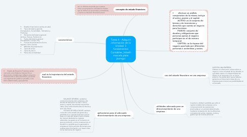Mind Map: Actividad 1. Mapa Mental.marcela plata_Unidad 2: Paso 3 - Análisis de la Información