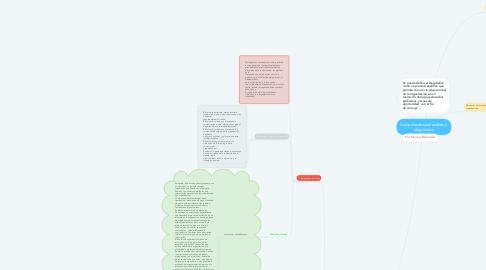 Mind Map: Componentes del análisis y  diagnóstico