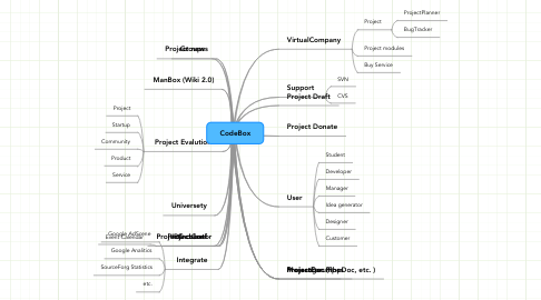 Mind Map: CodeBox
